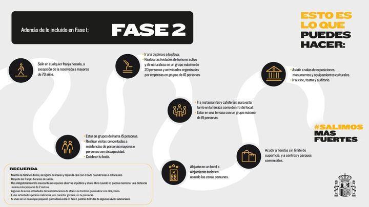 ¿Qué podemos hacer en la Comunidad de Madrid en fase 2?