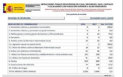 Aumenta casi un 50% el robo de vehículos en Alcobendas