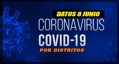 Descienden notablemente los casos de Covid-19 en Alcobendas y Sanse