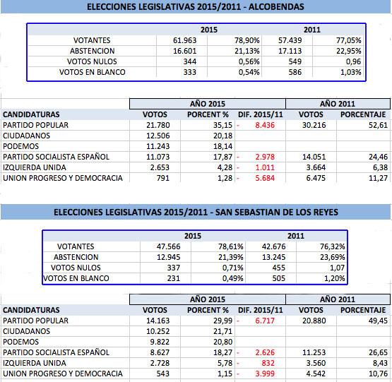 El Partido Popular gana las elecciones generales en Alcobendas