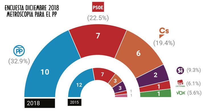 El PP ganaría las elecciones, según Metroscopia