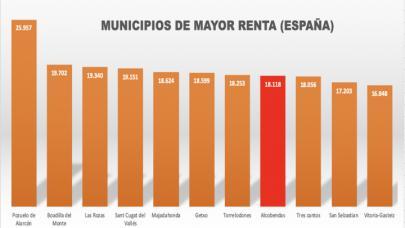 Alcobendas, octavo municipio en España en renta neta