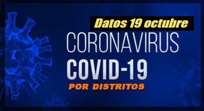 La tendencia a la baja de los casos de Covid-19 cambia en Alcobendas y en Sanse se mantiene