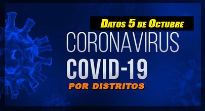 Perdura la tendencia a la baja de los casos de Covid-19 en Alcobendas y en Sanse