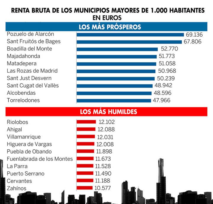 Alcobendas, el noveno municipio más rico de España