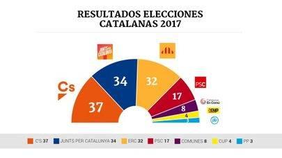 Imagen del periódico digital OK Diario con los resultados