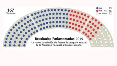 Histórica victoria de la oposición (99 diptados)